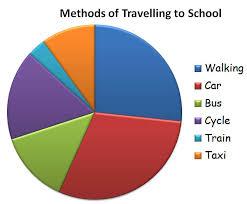 data chart for kids. Data Chart For Kids O
