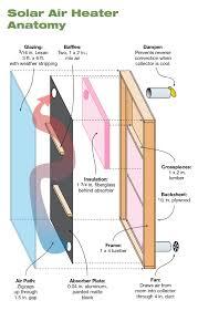diy solar air heater home power magazine solar air heater anatomy · solar fan wiring diagram