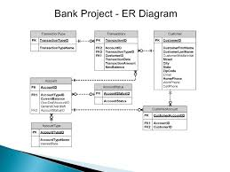 my portfolio      bank project   er diagram