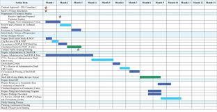 Create A Gantt Chart In Google Spreadsheet Free