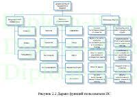 diplom it ru Информационная система дипломная работа Автоматизация приема и обработки заявок отделом техподдержки компании дипломная работа по информатике