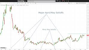Sell Cotton Chart Shows Head Shoulders In Two Timeframes