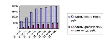 Дипломная работа Потребительское кредитование в России  Рис 1 Динамика выданных кредитов в целом и потребительских кредитов физическим лицам в Росси за 2006 2008 гг
