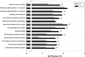Student Self-Assessment Of Skill As A Researcher. Averages Of Pre ...