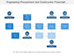 Engineering Procurement And Construction Flowchart Showing
