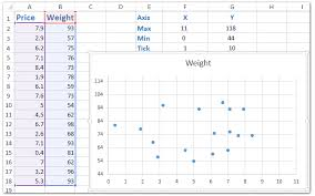 How To Change Chart Axiss Min Max Value With Formula In Excel