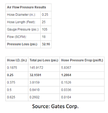 Pneumatic Pipe Size Chart How Do I Size Air Tool Hose And Connectors