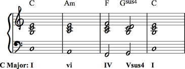 Bach Chord Progression Chart How To Write Interesting Chord Progressions Suspended