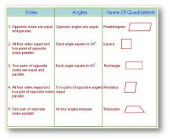 Quadrilateral Properties Chart Answers Types Of Quadrilaterals Properties Of Types Of