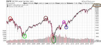 Buffett Indicator Chart The Keystone Speculator Spx S P 500 Monthly Chart And