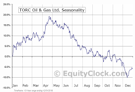 Torc Oil Gas Ltd Tse Tog To Seasonal Chart Equity Clock