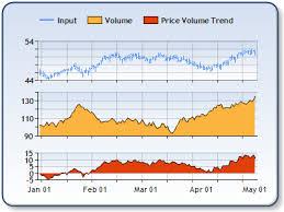 Price Volume Trend Formula