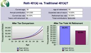 Traditional Versus Roth Ira Comparison Chart Dave Ramsey Baby Step 4 A Guide To Saving 15 For Retirement