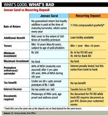 Lic Loyalty Addition Chart Jeevan Saral Vs Recurring Deposit Whats Good Whats Bad