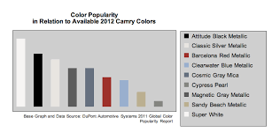 Camry Color Popularity Chart Limbaugh Toyota Reviews
