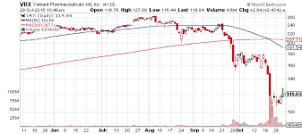 Vrx Stock This Could Send Valeant Pharmaceuticals