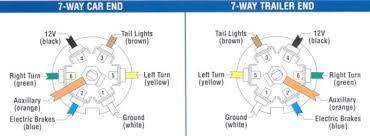 5 wire trailer wiring diagram 6 pole diagram 4 pole trailer wiring Seven Pin Trailer Wiring Diagram 5 wire trailer wiring diagram 7 way car end 7 way trailer end the diagram below seven pin trailer connector wiring diagram