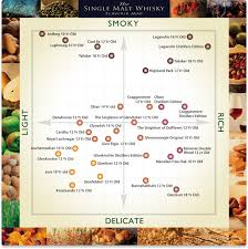 American Spirit Flavor Chart Single Malt Whisky Guide Infographic Scotch Drinkwire