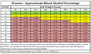 Dui Alcohol Level Chart The Science Behind An Oklahoma Dui The Denton Law Firm 918