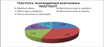Курсовая работа Маркетинговое исследование предпочтений  Рис 3 Частота посещения магазина магнит % от числа опрошенных Исследование показало