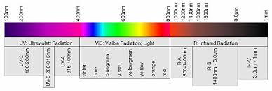 Infrared Light Spectrum Wavelength Chart The Wavelength Range Of Optical Radiation