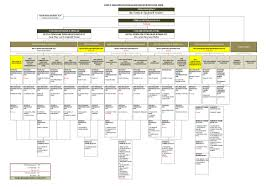 Malaysian Government Organization Chart Nursing Division Organization Chart Offical Nursing