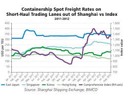 Container Shipping Freight Rates Hold On To A Healthy Level