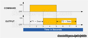 why you need no timers, other than on delay the control blog Off Delay Timer Wiring Diagram on off delay timer diagram allen bradley off delay timer wiring diagram