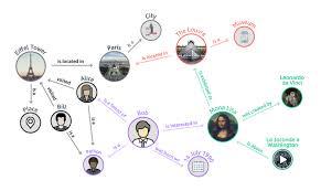 Amazon Neptune Knowledge Graph
