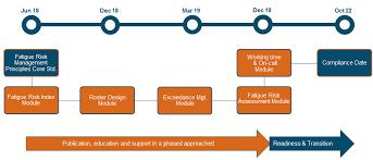 Fatigue Risk Management Chart Fip Flow Chart Safety Central