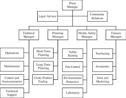 Organization Chart Download Refinery Organization Chart Download Scientific Diagram