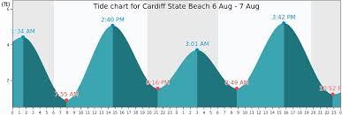 Solana Beach Tide Chart 53 Inspirational Encinitas Tide Chart Home Furniture