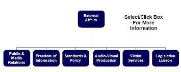 Doc Org Chart Organizational Chart External
