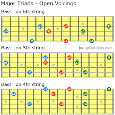 Major Triads Guitar Chord Shapes Close And Open Voiced