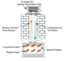 gas fireplace venting codes mn in basement insert requires existing masonry vented chimney flexible metal liner