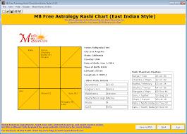 Free Birth Chart East Indian Style Kundali Rashi Chart Vedic Astrology Chart Matching Guna