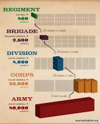 Army Battalion Organization Chart Civil War Army Organization American Battlefield Trust