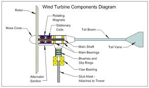 power g mei  wind turbine diagram