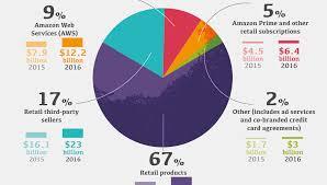 Infographic Breaking Down How Amazon Makes Money