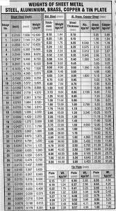Aluminum Section Weight Chart Weights Of Sheet Metal Steel Aluminum Brass Copper Tin