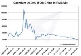 Cesium Price Chart Cadmium Price History Occurrence Extraction And Use