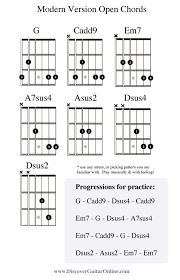 Guitar Chords C2 Guitar Chord Chart With Finger Position
