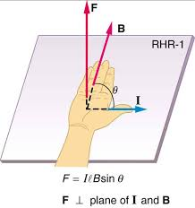 the force on a cur carrying wire in a magnetic field is f ilbsinθ size 12 f ital ilb sin θ its direction is given by rhr 1