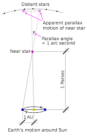 How Many Light Years In A Parsec Parsec Wikipedia