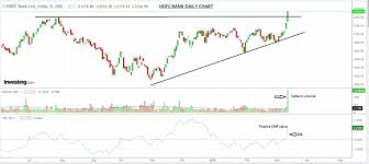 Live Chart Investing Com Top 2 Stocks With Breakout Pattern On Charts Investing