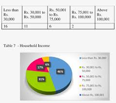 Household Income The Biggest Slice Of The Pie Chart