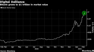 Bitcoin remained in a positive zone above the $62,000 level. Elon Musk On Bitcoin Price Does Seem High Bloomberg