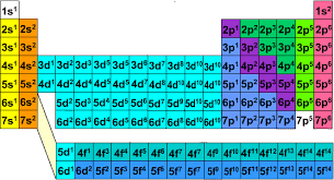 Dont Understand The Periodic Table Its Just A Quantum