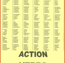 List Of Action Verbs Cover Letter Words Luxury Action Verbs Phrases