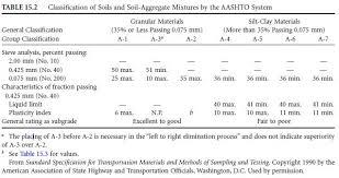 The Aashto Classification System Civil Engineering